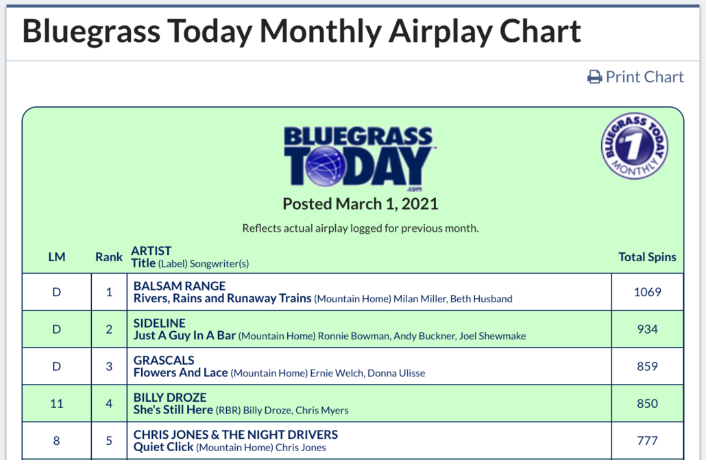 Bluegrass Today, bluegrass, music charts, Balsam Range, Syntax Creative - image